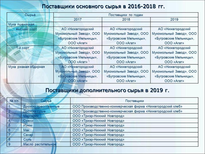 Поставщики основного сырья в 2016-2018 гг