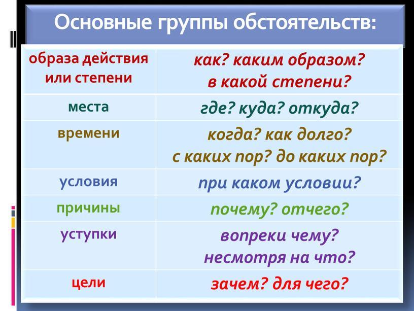 Основные группы обстоятельств: образа действия или степени как? каким образом? в какой степени? места где? куда? откуда? времени когда? как долго? с каких пор? до…