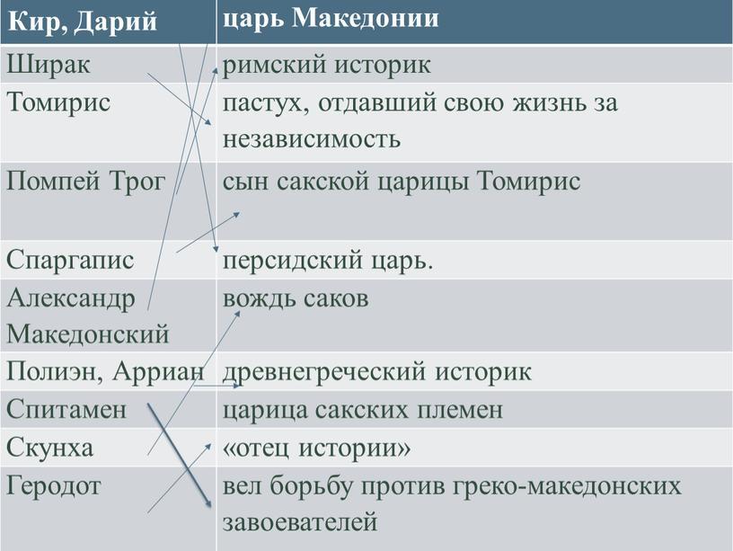 Кир, Дарий царь Македонии Ширак римский историк