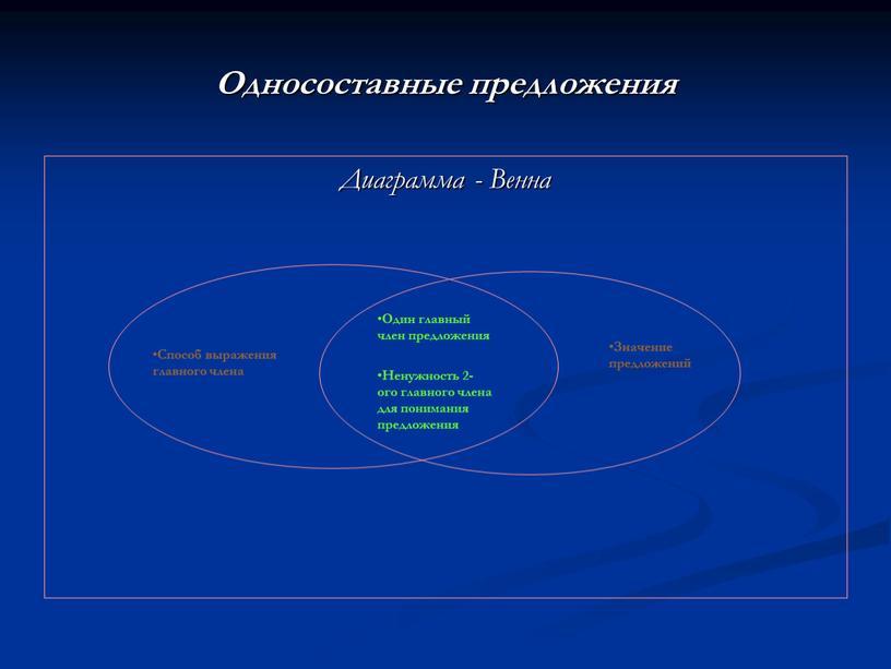 Односоставные предложения Диаграмма -