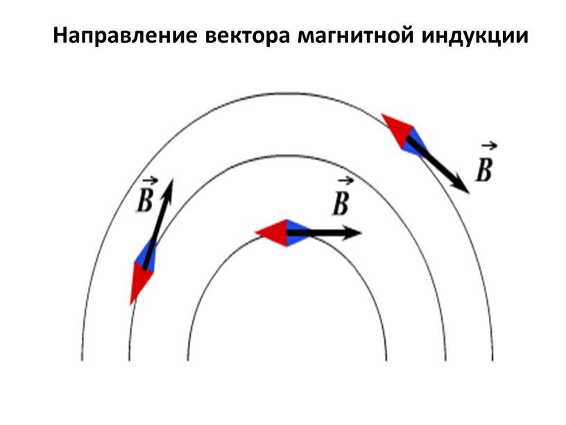 Направление вектора магнитной индукции