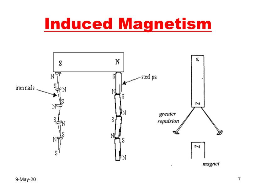 Induced Magnetism 9-May-20 7