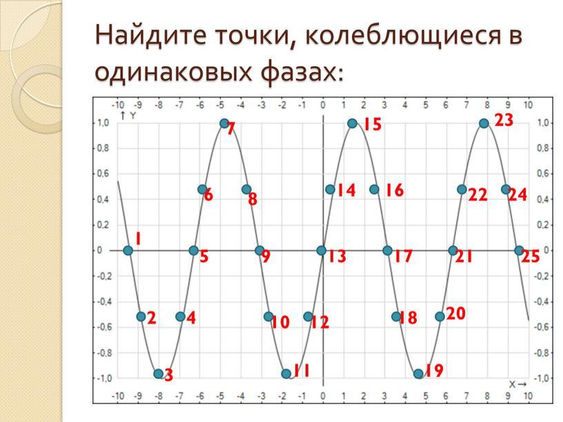 Найдите точки, колеблющиеся в одинаковых фазах: 1 2 3 4 5 6 7 8 9 10 11 12 14 13 15 16 17 18 19…