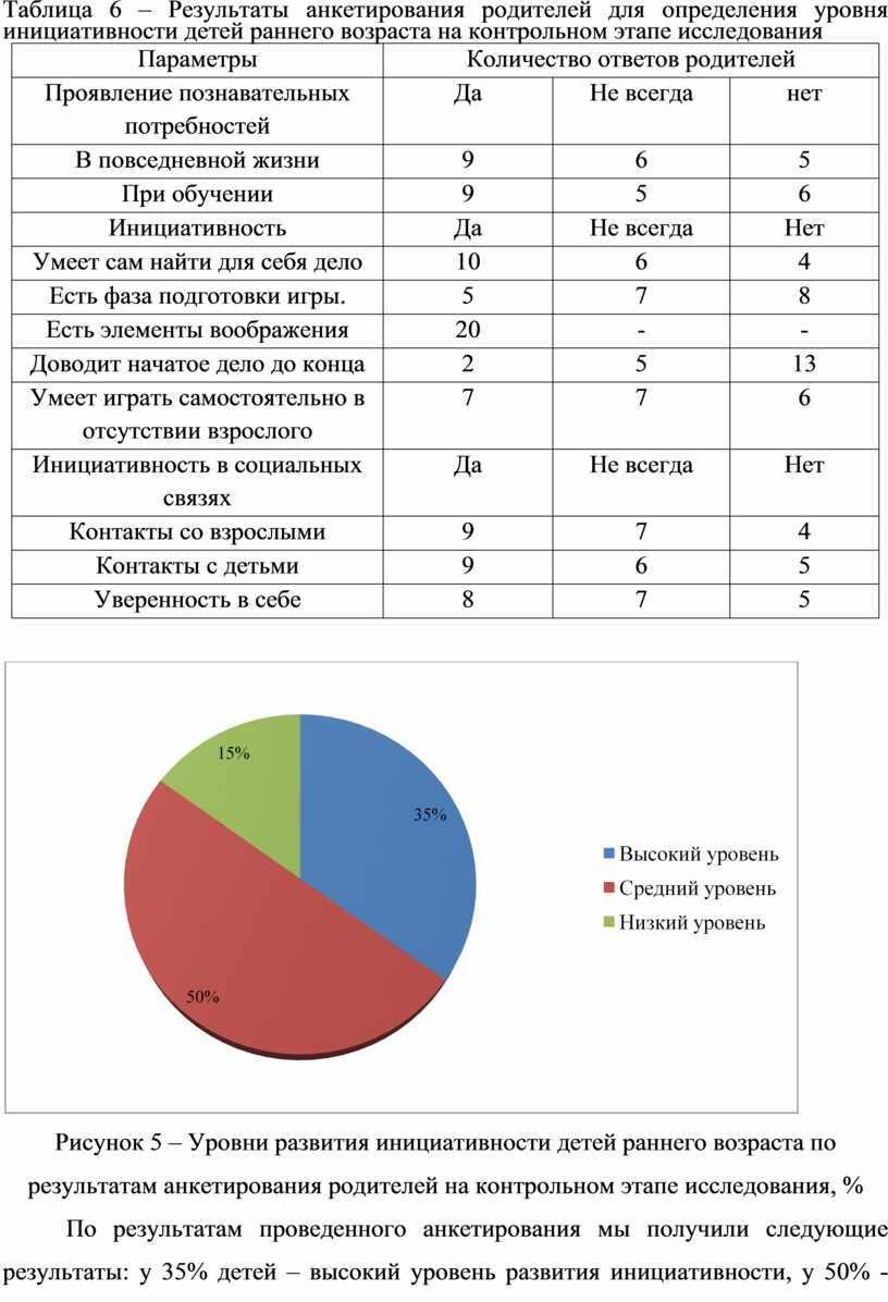 Таблица 6 – Результаты анкетирования родителей для определения уровня инициативности детей раннего возраста на контрольном этапе исследования