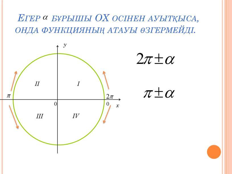 Егер бұрышы ОX осінен ауытқыса, онда функцияның атауы өзгермейді