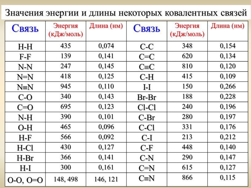Связь Энергия (кДж/моль) Длина (нм)