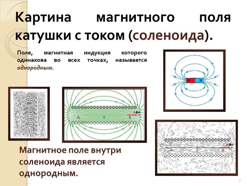 Картина магнитного поля катушки с током (соленоида)