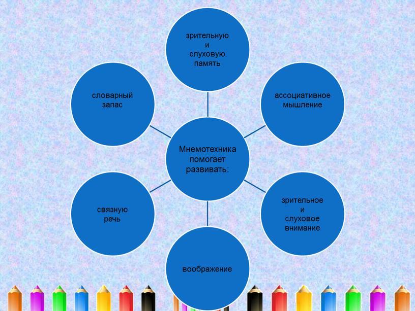Мастер-класс «Использование мнемотехники в развитии речи младших школьников»