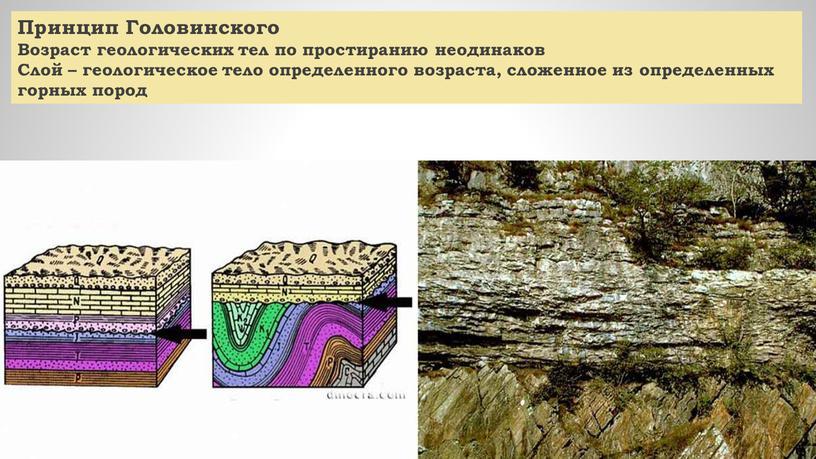 Принцип Головинского Возраст геологических тел по простиранию неодинаков