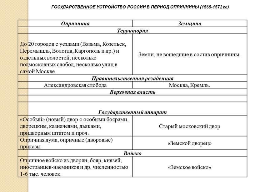 Опричнина Земщина Территория До 20 городов с уездами (Вязьма,
