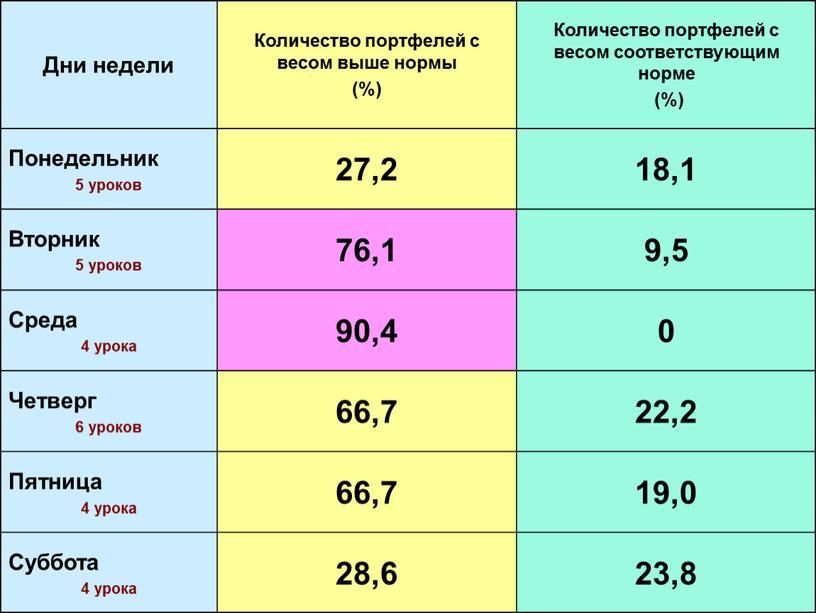 Дни недели Количество портфелей с весом выше нормы (%)