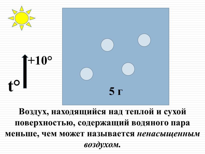 Воздух, находящийся над теплой и сухой поверхностью, содержащий водяного пара меньше, чем может называется ненасыщенным воздухом