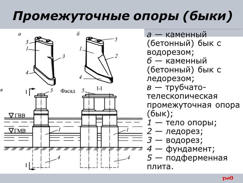 35 а — каменный (бетонный) бык с водорезом; б — каменный (бетонный) бык с ледорезом; в — трубчато-телескопическая промежуточная опора (бык); 1 — тело опоры;…