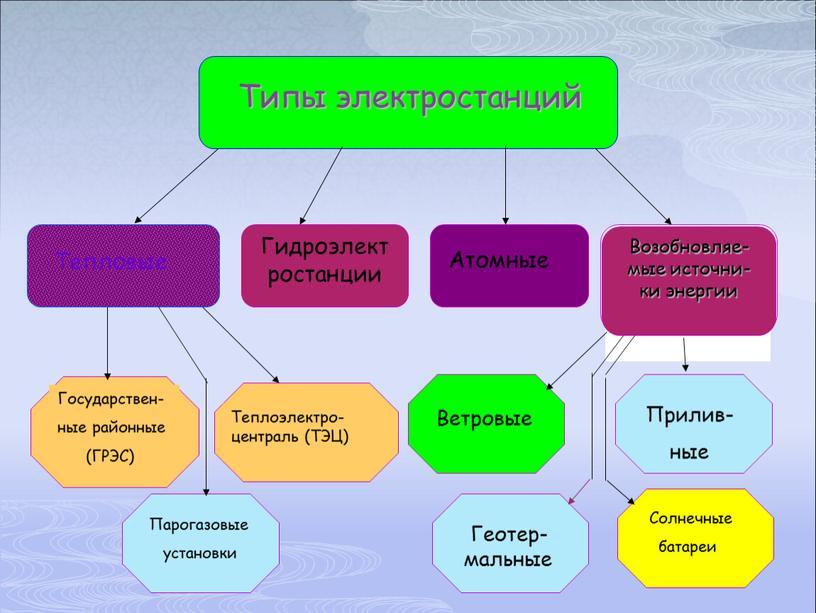 Тепловые Гидроэлектростанции Атомные