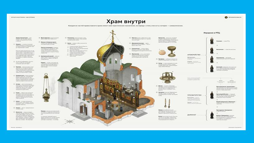 "Презентация ""Устройство православного храма"""
