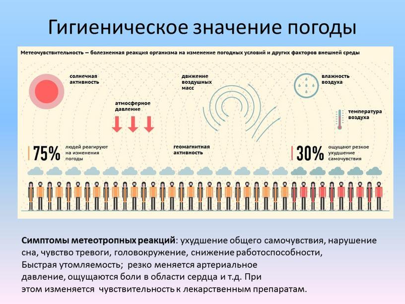 Гигиеническое значение погоды Симптомы метеотропных реакций : ухудшение общего самочувствия, нарушение сна, чувство тревоги, головокружение, снижение работоспособности,