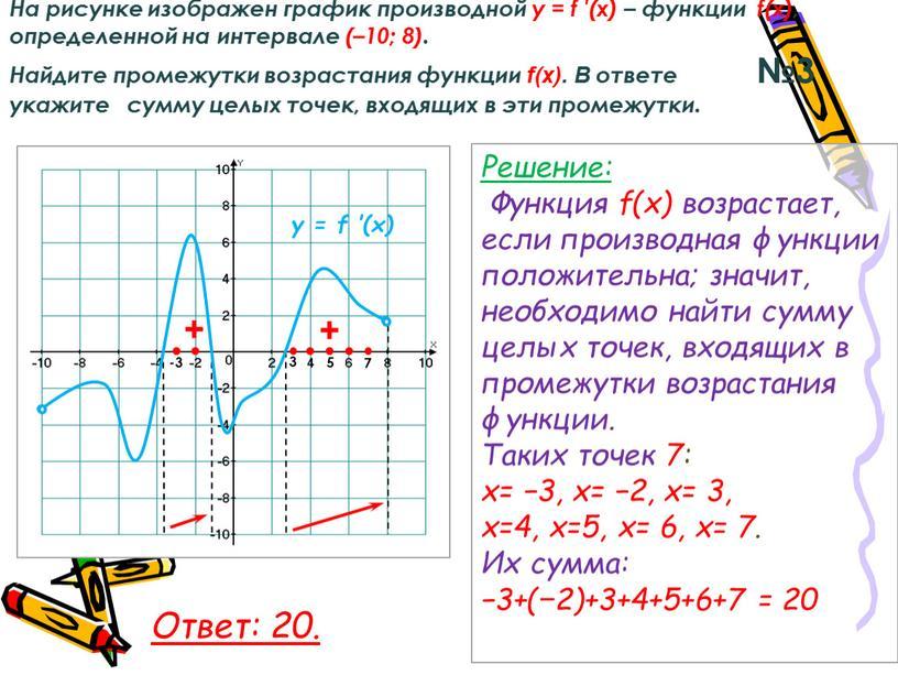 На рисунке изображен график производной у = f ′(x) – функции f(x), определенной на интервале (–10; 8)