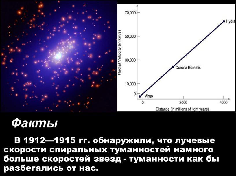 В 1912—1915 гг. обнаружили, что лучевые скорости спиральных туманностей намного больше скоростей звезд - туманности как бы разбегались от нас