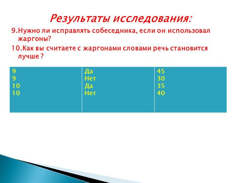 Результаты исследования: 9.Нужно ли исправлять собеседника, если он использовал жаргоны? 10