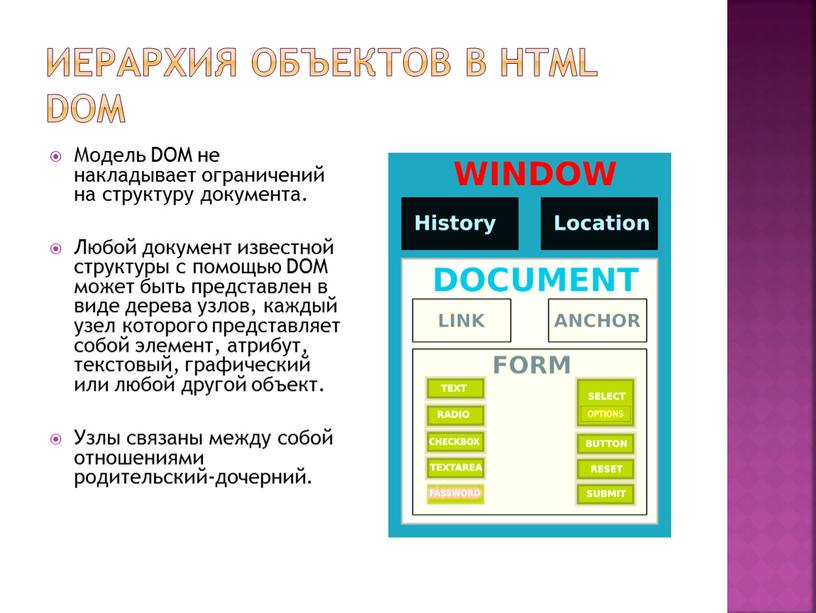 Иерархия объектов в HTML DOM Модель