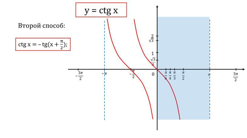 Второй способ: 1 2 0 у = ctg x