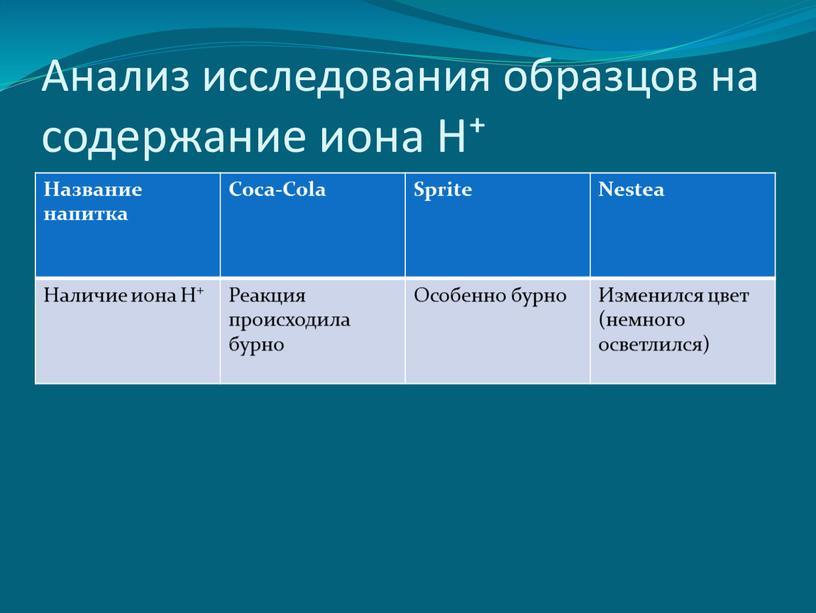 Анализ исследования образцов на содержание иона