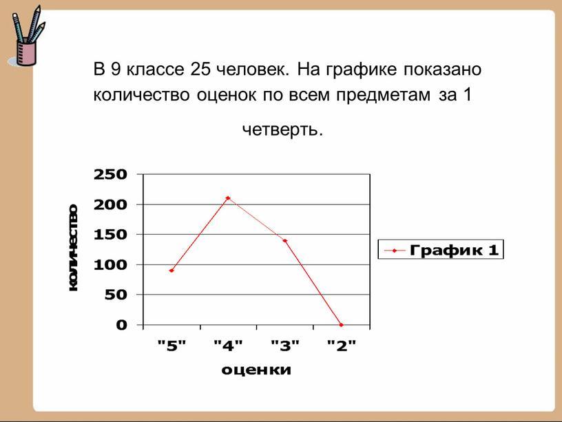 В 9 классе 25 человек. На графике показано количество оценок по всем предметам за 1 четверть