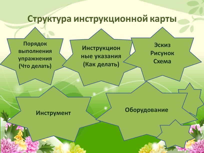 Структура инструкционной карты