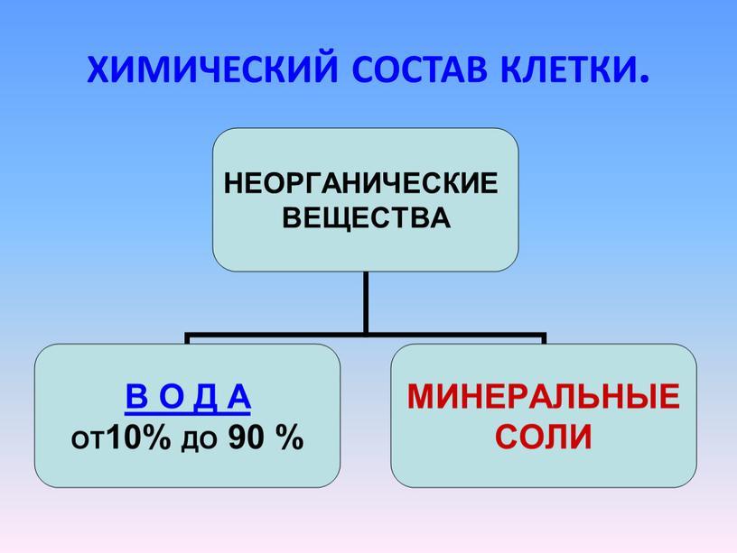 ХИМИЧЕСКИЙ СОСТАВ КЛЕТКИ.