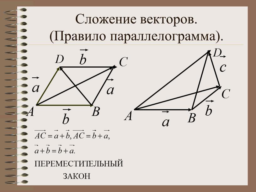 Сложение векторов. (Правило параллелограмма)
