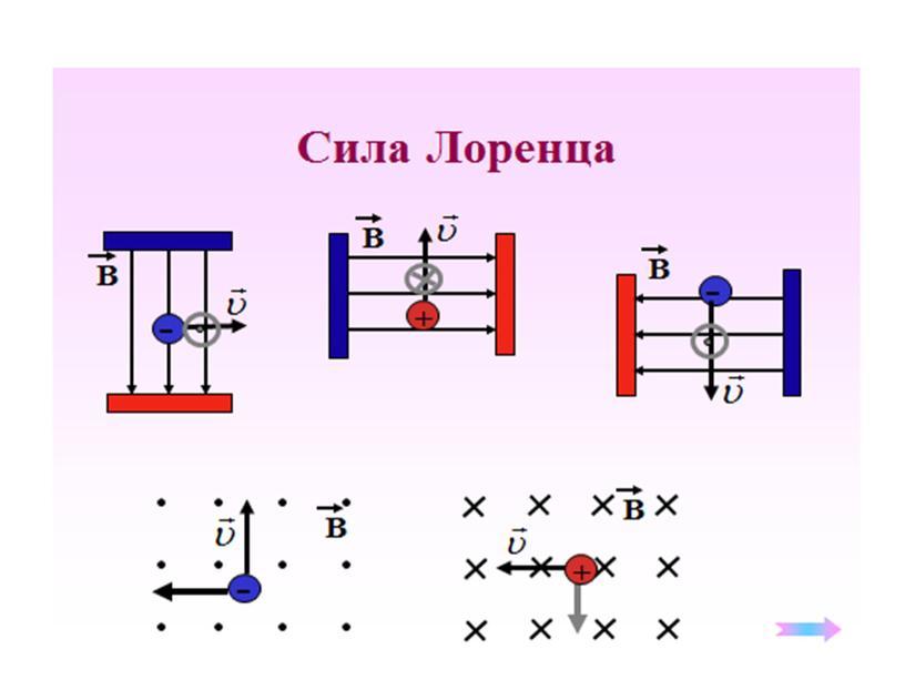 Сила Лоренца-10
