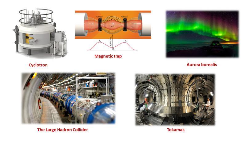 Cyclotron Magnetic trap Aurora borealis