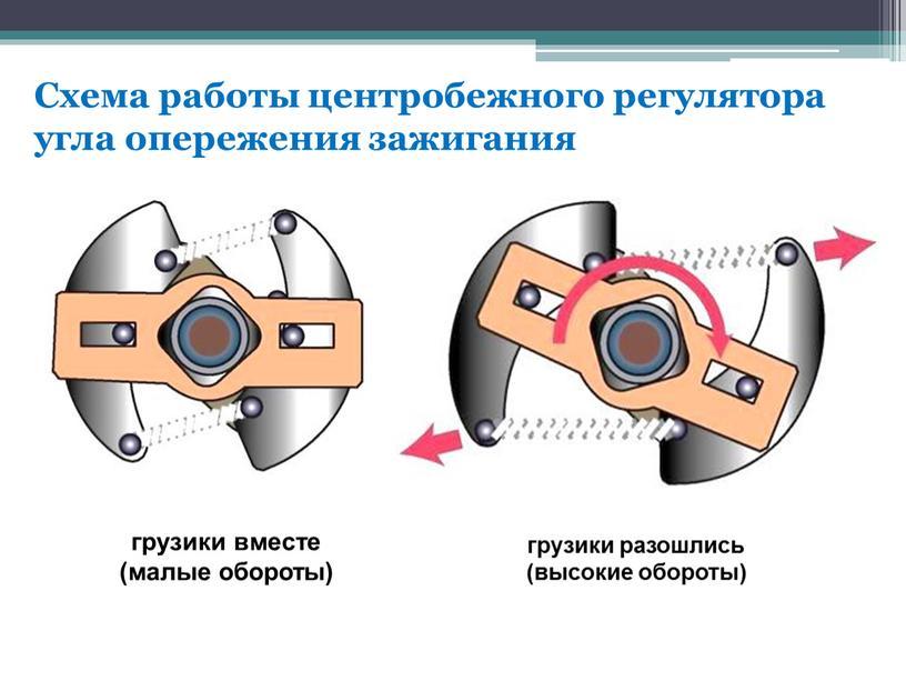Схема работы центробежного регулятора угла опережения зажигания грузики вместе (малые обороты) грузики разошлись (высокие обороты)