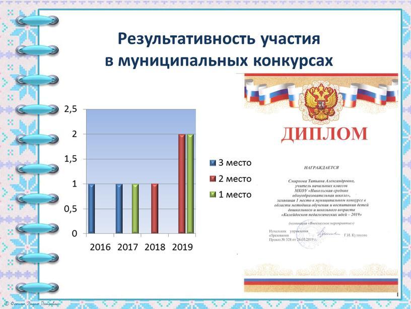 Результативность участия в муниципальных конкурсах