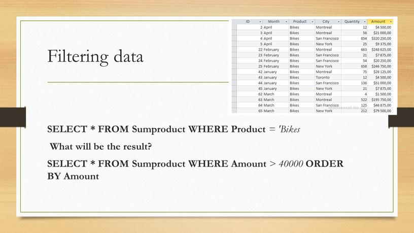 Filtering data SELECT * FROM Sumproduct