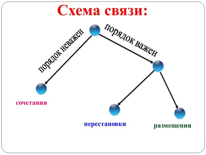 порядок важен порядок неважен сочетания перестановки размещения Схема связи: