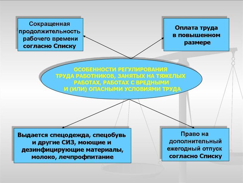 Презентация на тему Особенности регулирования труда отдельных категорий работников