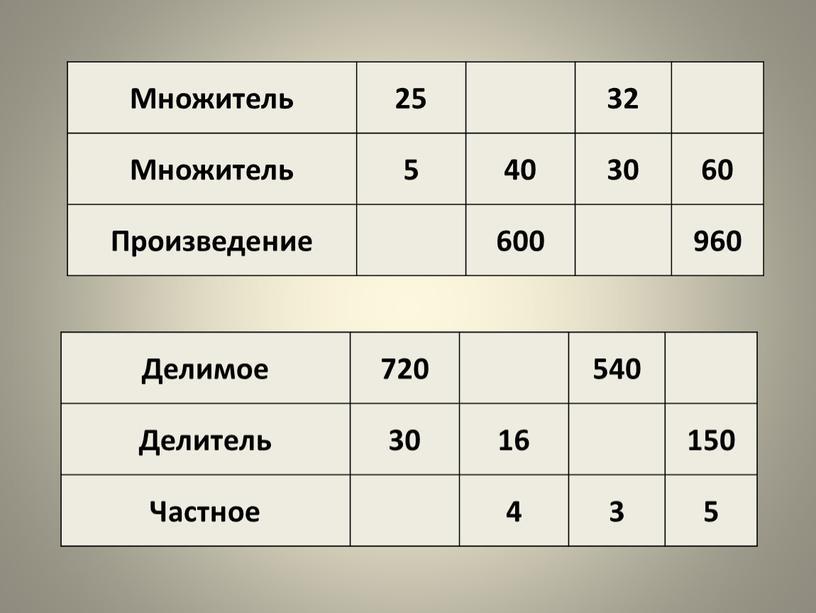 Множитель 25 32 5 40 30 60 Произведение 600 960