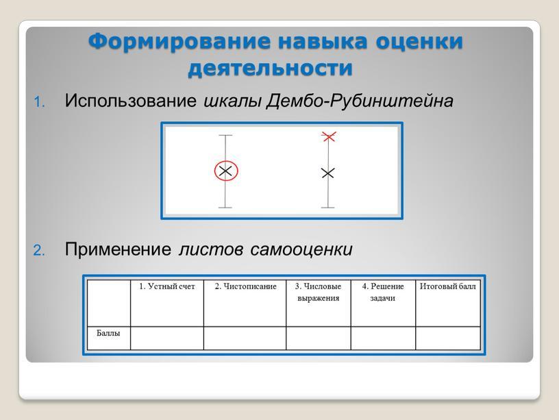 Формирование навыка оценки деятельности
