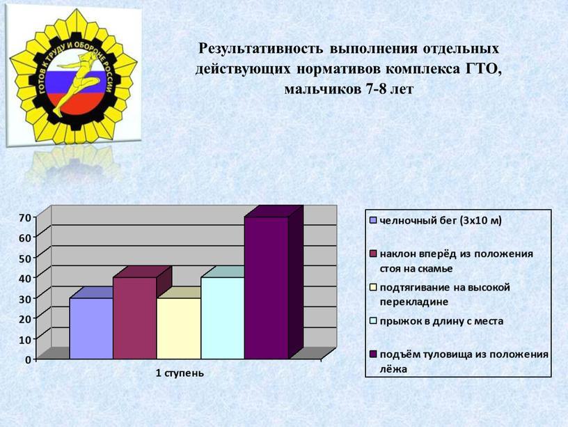 Результативность выполнения отдельных действующих нормативов комплекса