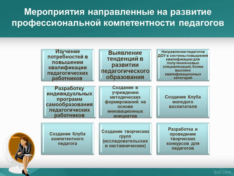 Мероприятия направленные на развитие профессиональной компетентности педагогов