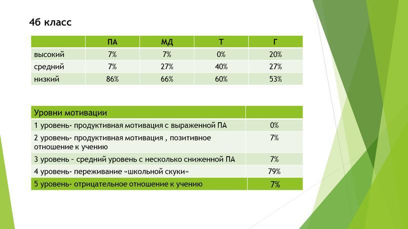 ПА МД Т Г высокий 7% 0% 20% средний 27% 40% 27% низкий 86% 66% 60% 53%