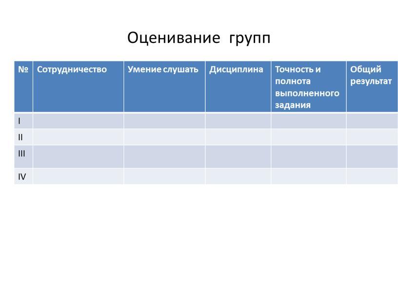 Оценивание групп № Сотрудничество