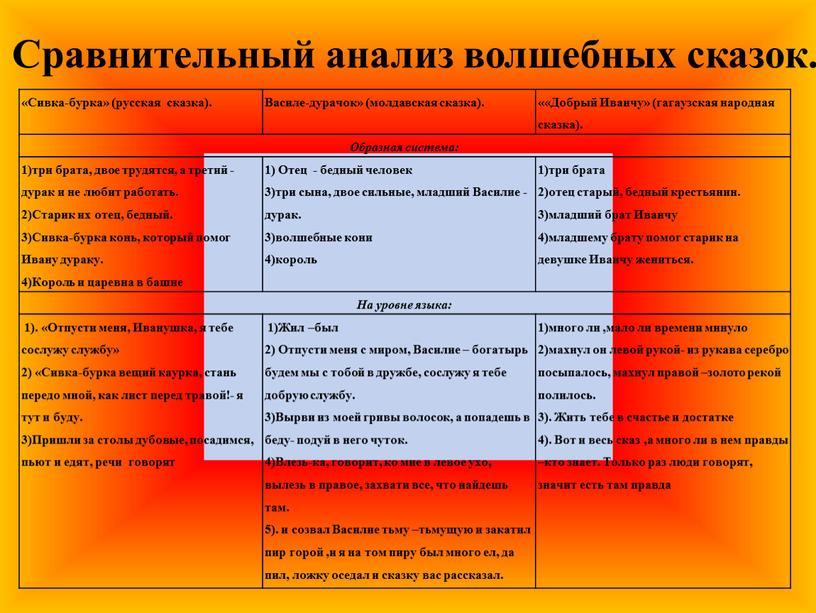 Сивка-бурка» (русская сказка)