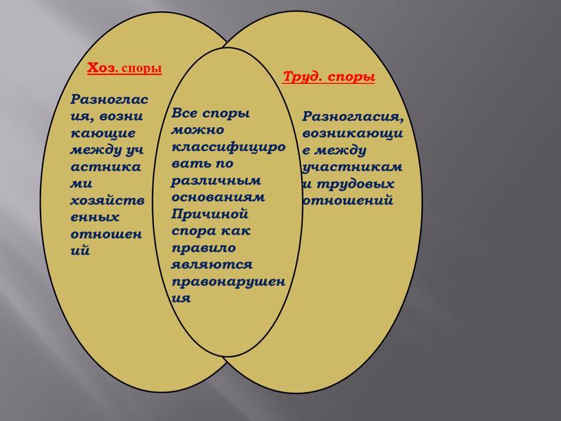 Хоз. споры Труд. споры Разногласия, возникающие между участниками хозяйственных отношений