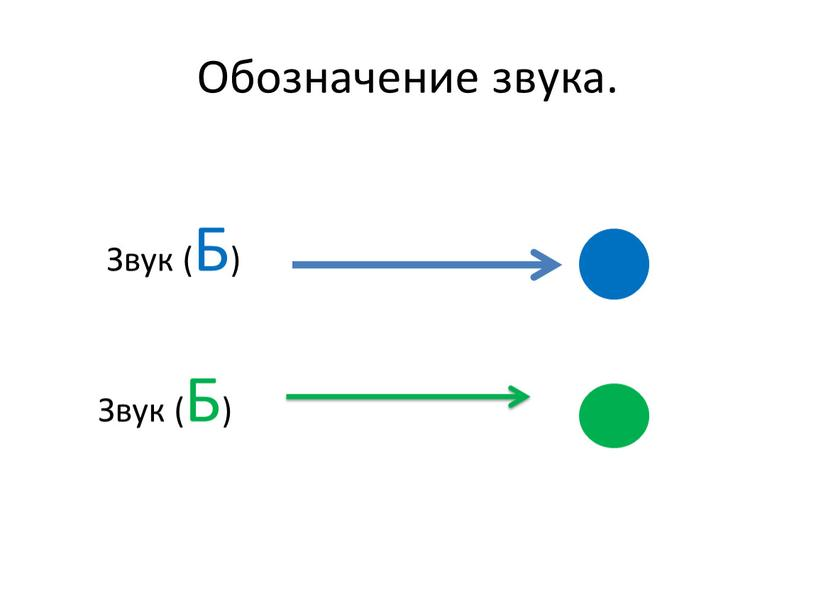 Обозначение звука. Звук (Б)
