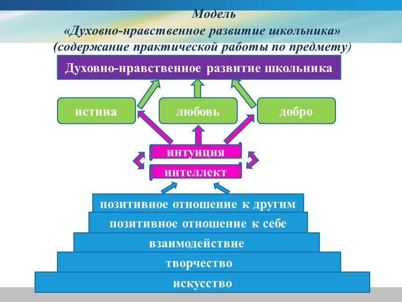 Модель «Духовно-нравственное развитие школьника» (содержание практической работы по предмету ) искусство творчество взаимодействие позитивное отношение к себе позитивное отношение к другим интеллект интуиция