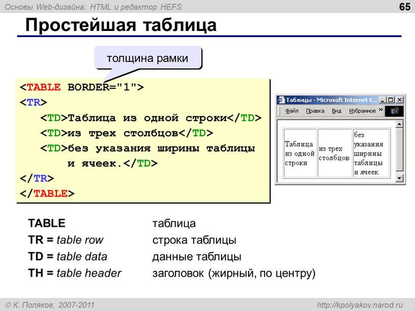 Простейшая таблица Таблица из одной строки из трех столбцов без указания ширины таблицы и ячеек