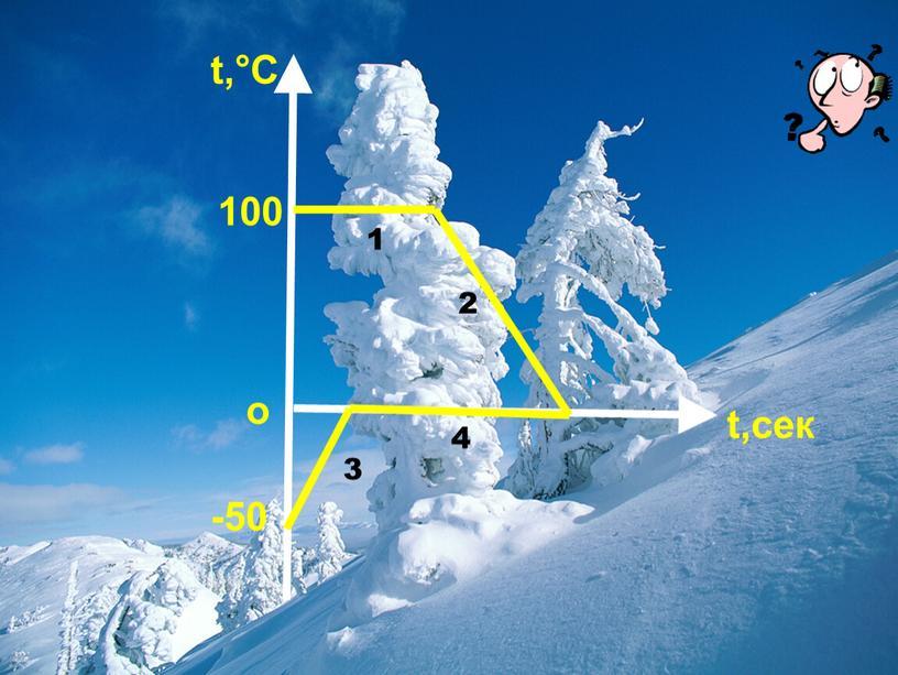 t,°C t,сек о 100 -50 1 2 3 4