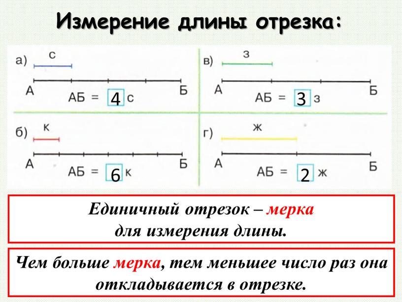 Измерение длины отрезка: Единичный отрезок – мерка для измерения длины